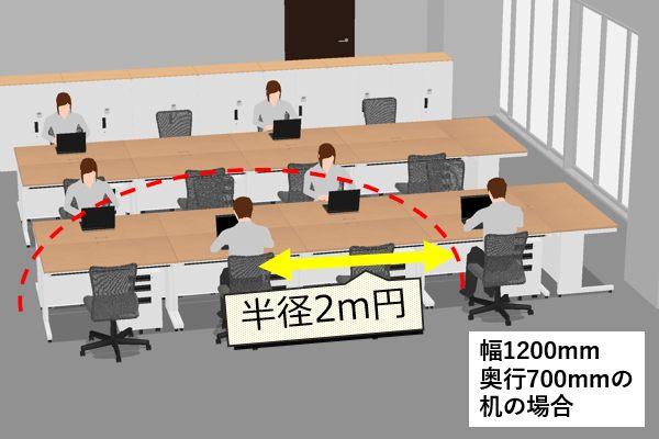 (参考) 前記事より島型レイアウトで2mの身体的距離を取った例